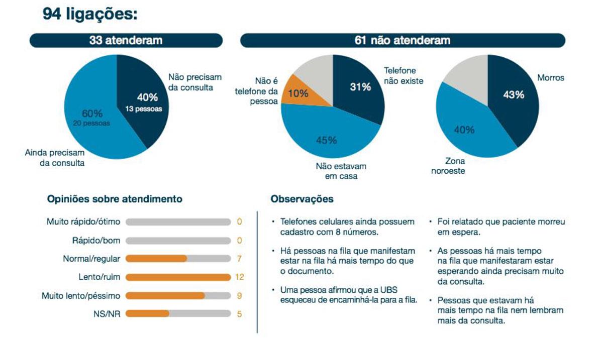 Oftalmóvel: Estudo de caso da unidade móvel de oftalmologia para o município de Santos (SP)