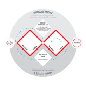 Diamante Duplo: Uma ferramenta essencial para o Design Thinking