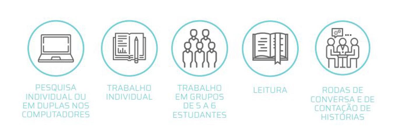 Pesquisa - Projeto Biblioteca: Como equipar com novas tecnologias as bibliotecas de escolas municipais de Santos